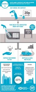Would you recycle more if you were paid 10p per bottle?